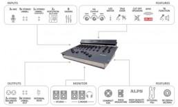 Console Radio Broadcast Oxygen 3 AxelTech