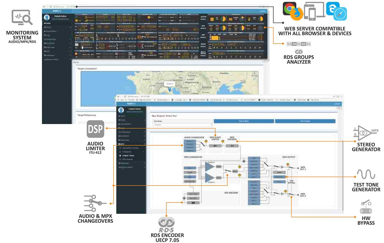 Distribution FM Contrôle et surveillance du réseau Tiger AxelTech