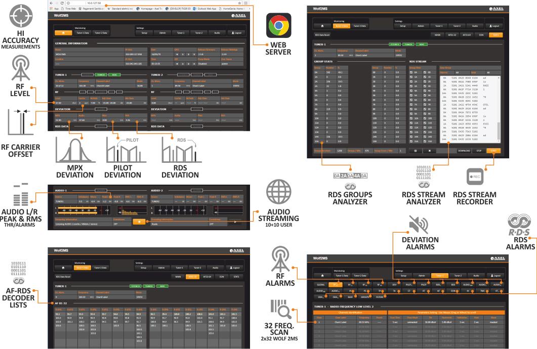 Distribution FM Contrôle et surveillance du réseau Wolf AxelTech
