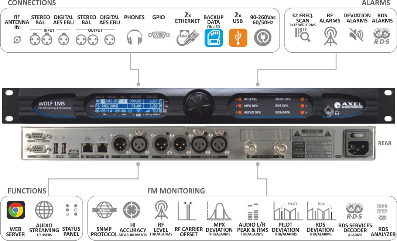Distribution FM Contrôle et surveillance du réseau Wolf MS1 AxelTech
