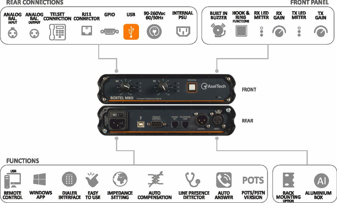 Interface téléphonique numérique Boxtel MKII AxelTech