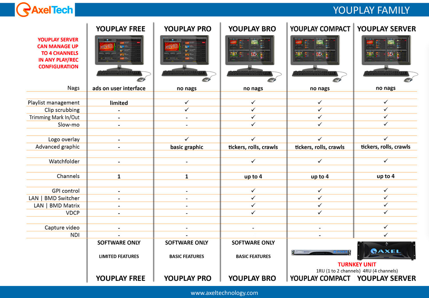 Studio Playout & Ingest Youplay AxelTech